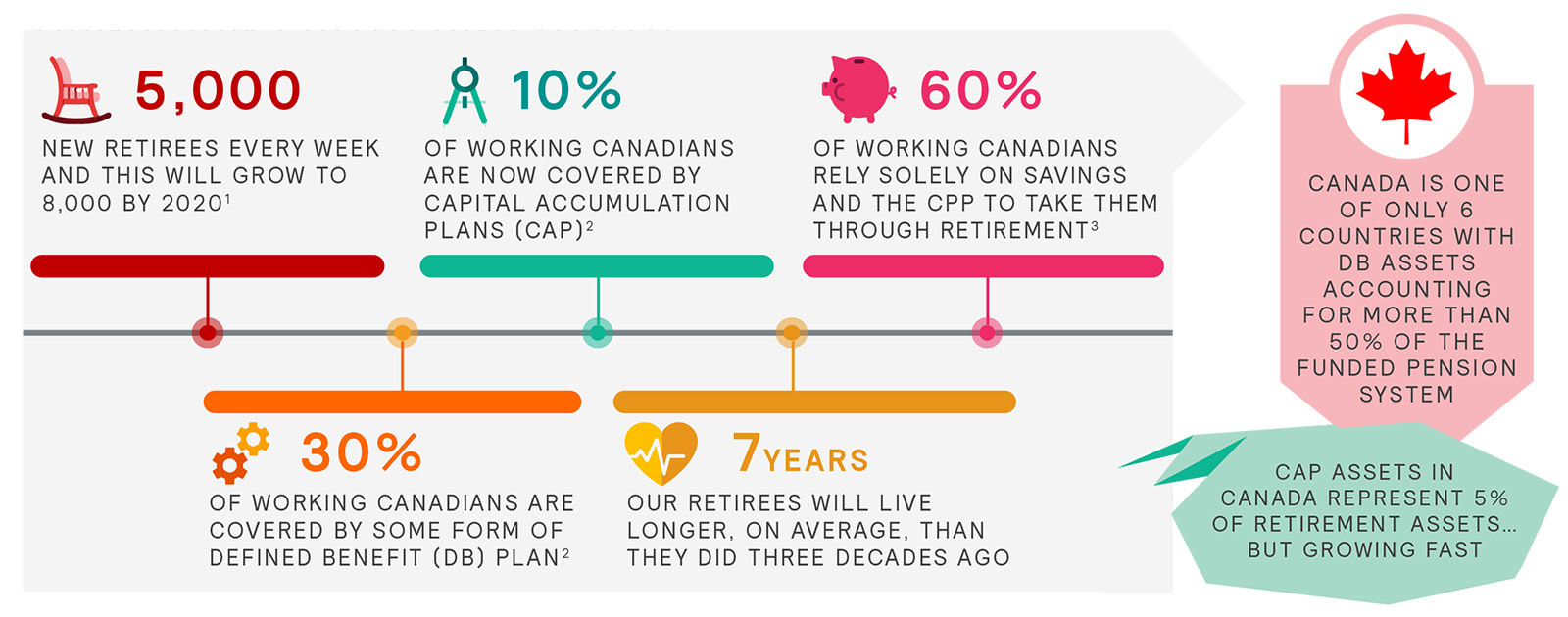 Retirement Reboot: Canadian Facts and Stats