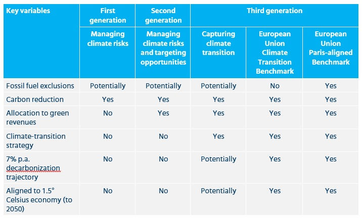 Chart depicting comparing the European framework to existing climate and low carbon indexes