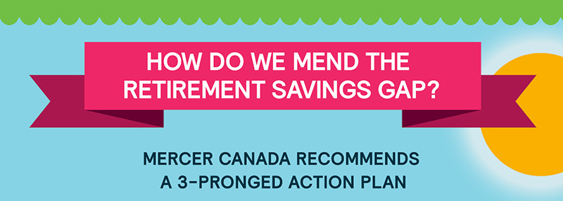 How Do We Mend the Retirement Savings Gap? Mercer Canada Recommends a 3-Pronged Action Plan