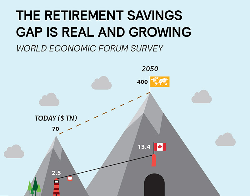 The Retirement Savings Gap is Real and Growing