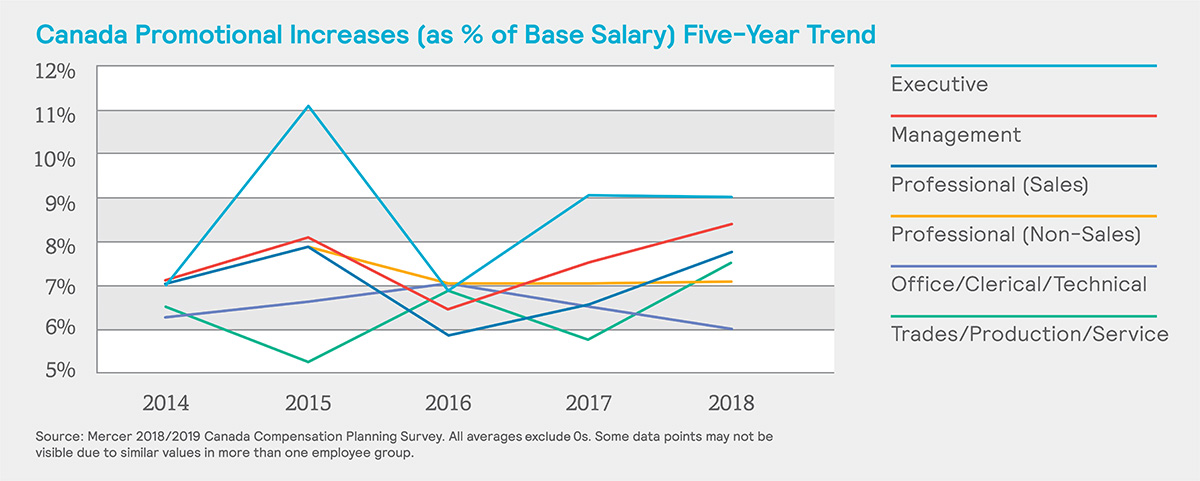 Key findings: 2018/2019 Compensation Planning Survey