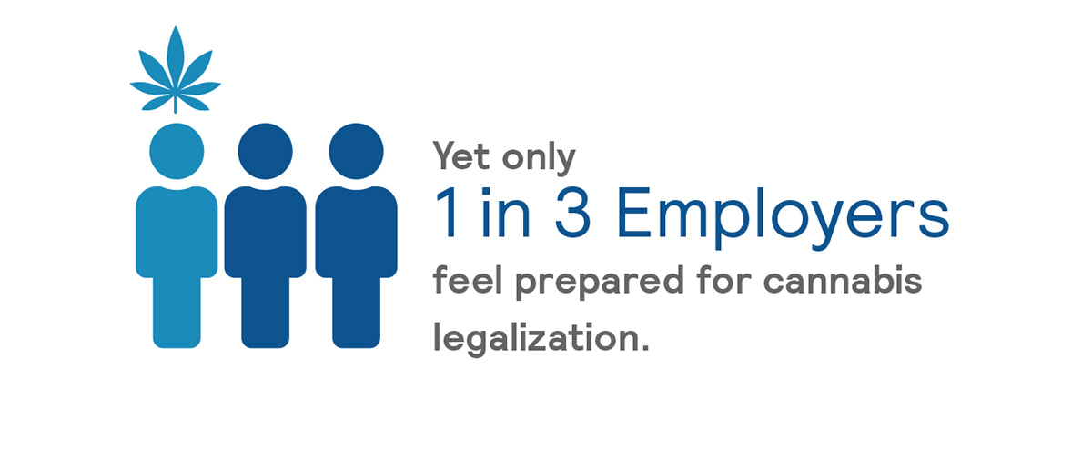 Only 1 in 3 Employers feel prepared for cannabis legalization.