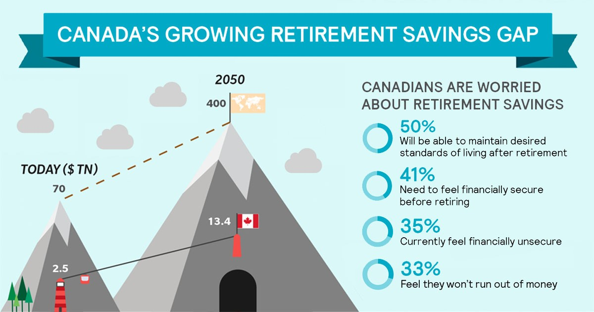 2018 Retirement Outlook Infographic