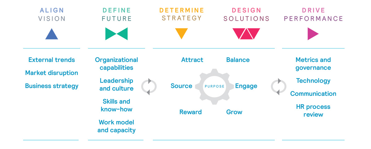 Craft a Future-Focused People Strategy