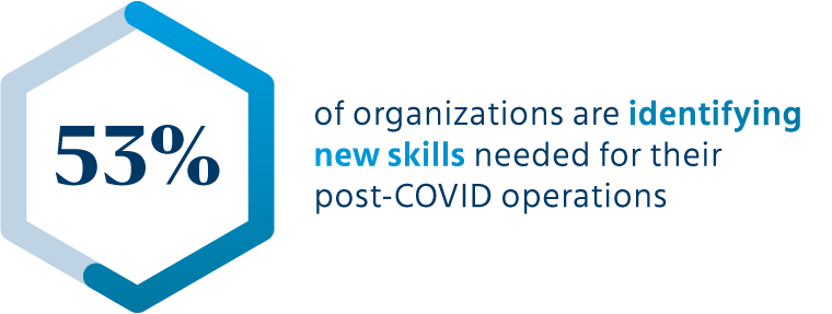 53% of organizations are identifying new skills needed for their post-COVID operations